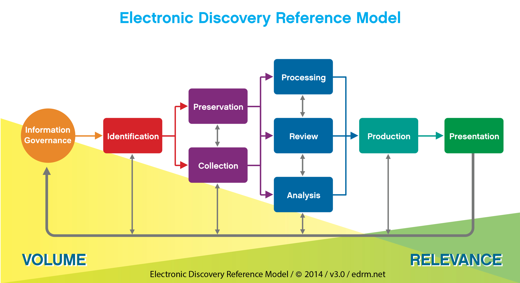 The Electronic Discovery Reference Model (EDRM)